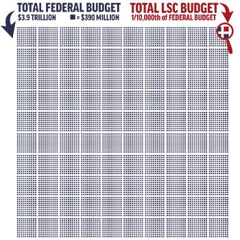 Legal Aid Budget