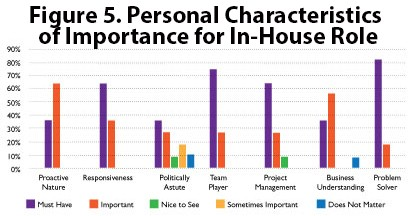 Figure 5. Personal Characteristics of Importance for In-House Role