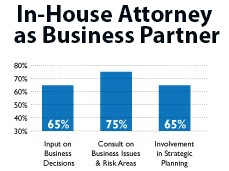 In-House Attorney as Business Partner
