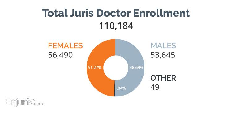 JD Enrollment, Women and Men