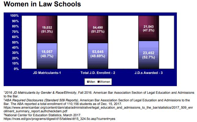 Women in Law Schools