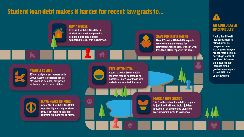 Impact of student loans on young attorneys.